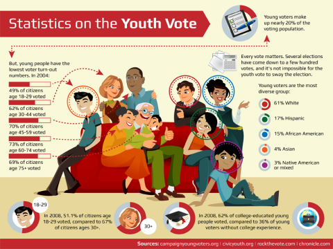 9-Reasons-We-Need-Young-Voters-More-Than-Ever